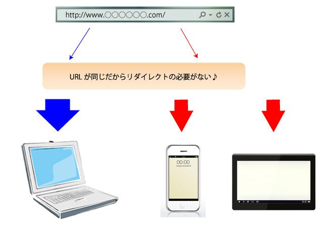 レスポンシブWEBデザイン画像